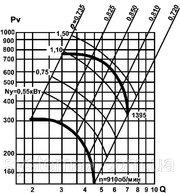 Вентилятор двухстороннего всасывания производительностью 31000м3/час - foto 3